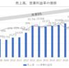 【95年連続配当】高配当デュークエナジー(DUK)はまだ増配余地ありだが、大きな株価上昇見込みづらい【銘柄分析】