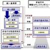 政府機関の情報セキュリティ対策のための統一基準群(平成26年度版)