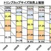 日本人が巨乳化しているらしい件とバストサイズと景気の関係について調べてみた件
