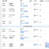 関西国際空港国際線ANAラウンジ訪問記~食事も飲み物も充実しています