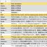 翻訳サイトから翻訳結果を取ってくる!:Googleスプレッドシート