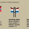 メダル獲得の効率性ランキングだとノルウェーが1位、日本は7位