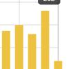 はてなブログに復帰して4日目のアクセス数