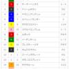 【オープン回顧】2018/3/31-11R-阪神-コーラルS(モーニン復活)