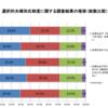 日本会議 VS 日本国民:内閣府の直近の世論調査、国民のほとんどあらゆる層が、選択的夫婦別姓を支持!一人一人が動けば、必ず勝てます!