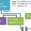 PS4®ProをPS®VR経由で4K TVに出力すると画面が数秒暗転(ブラックアウト)する