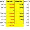 三井住友信託ファンドラップと個別株運用の比較 ファンドラップ有能