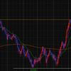 【FX】カナダドル円 ロングでエントリー
