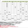 アッパーストラクチャートライアド(冠状三和音)の一覧表(2017)