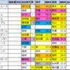 東海ステークス 2021【過去成績データ傾向】