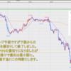 FX米ドル見通しチャート分析|環境認識、初心者へ2020年7月第5週