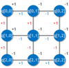 ゼロから作る量子コンピュータ・シミュレータ(7. 2D +/-イジングモデルでのエネルギー最小化問題をシミュレートする(1))