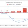 【FX少額投資/半自動売買】運用5週目の利益は+154円(累計841円)でした