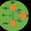 圏論:ストリング・ダイアグラム ー 合成・結合律・単位律
