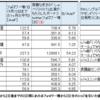 齊藤なぎさ(イコラブ、正式名は=LOVE)の「 しゃべくり007」(日本テレビ、5月13日(月))への出演と、それがもたらしたtwitterフォロワー増などについて