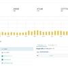 自分のブログのアクセスが増えて嬉しいけど増えた理由が分からない