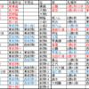 大相撲令和元年九州場所番付予想・答え合わせ