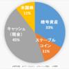 【2020.10.11】ポートフォリオ公開(運用状況)