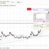 米国株、反転開始!?