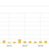 【ブログ初心者】弱小ブログの運営報告。4月の運営状況など。