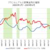 ブラジル、インフレ安定で利下げ局面へ、でもレアルは下落しない