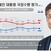 (韓国の反応) 文大統領の支持率、肯定↓否定↑…中間層·30代離脱傾向(リアルメーター)