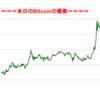 ■本日の結果■BitCoinアービトラージ取引シュミレーション結果(2017年8月29日)