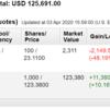 米国株投資状況 2020年4月第1週