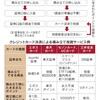 日本帰国後のライフハック: 積み立て投資 カードで決済 ポイント獲得