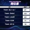 【フォートナイト】Crazy Raccoon Cupの結果発表!順位と第1試合~第5試合までの勝利チーム!【CRCup】