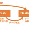 全文検索エンジン「Elasticsearch」を触ってみた