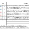 【7/19-7/23週の世界のリスクと経済指標】〜主要国の金融政策スタンス〜