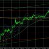2月8日(月)【Day】本日のドル円・ユーロドルのエントリーポイント『ユーロドルは短期上昇に転換するか!?』