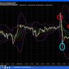 FX証拠金取引 為替