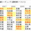 2018函館スプリントSメモ