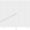 ggplot2でgeom_lineする時にNAを無視して線をつなぐ
