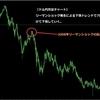 ★FXの環境認識その3~リーマンショックから学ぶ為替の値動き~