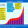 6月突如出現し8月11日現在も感染を続けている東京型コロナウイルス