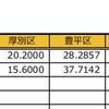 インフルエンザ大流行 〜北区は断トツ1位〜