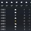 寒い1日です