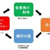 キャッシュレス決済と現金払い 家計財布の管理方法