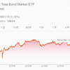 【米国投資】退避先に最適か?債券で利回り3% BND(バンガード・米国トータル債券市場ETF)