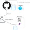 GitHub ActionsでChangeLogからReleasesを自動化する