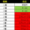 2019阪神カップデータ