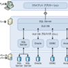 SharePointのデータをSQL Serverリンクサーバー+CData ODBC Driverを利用してデータベースのようにアクセスできるようにしてみる