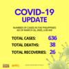 フィリピンのコロナウイルス感染者数(2020年3月26日朝6時時点)