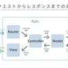 【未経験プログラミング】Railsの基本【21日目】