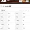 2020年 新外国人助っ人査定(セリーグ野手編)