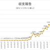ブログアフィリエイト収支報告 33ヶ月目の収入を公開!2021年6月