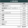 2018年10月期支出まとめ - 海外駐在員の支出管理・家計簿